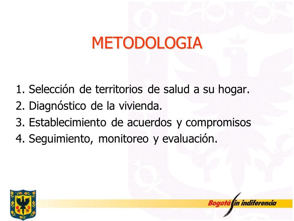 METODOLOGIA 1. Selección de territorios de salud a su hogar. 2. Diagnóstico de la vivienda. 3. Establecimiento de acuerdos y compromisos 4. Seguimient
