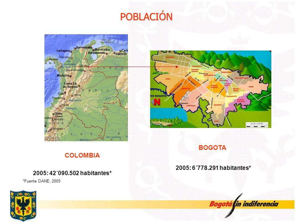 Área Urbana Área Rural BOGOTA COLOMBIA 2005: 42´090.502 habitantes* 2005: 6´778.291 habitantes* POBLACIÓN *Fuente DANE, 2005