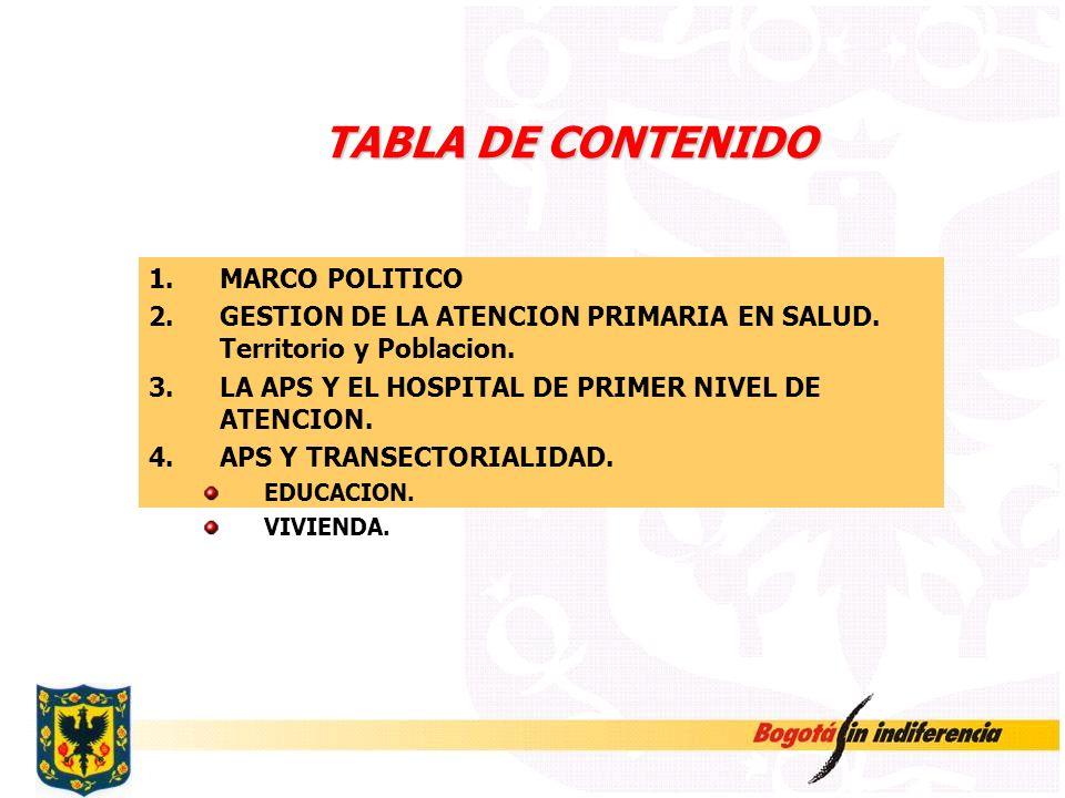 TABLA DE CONTENIDO 1.MARCO POLITICO 2.GESTION DE LA ATENCION PRIMARIA EN SALUD. Territorio y Poblacion. 3.LA APS Y EL HOSPITAL DE PRIMER NIVEL DE ATEN