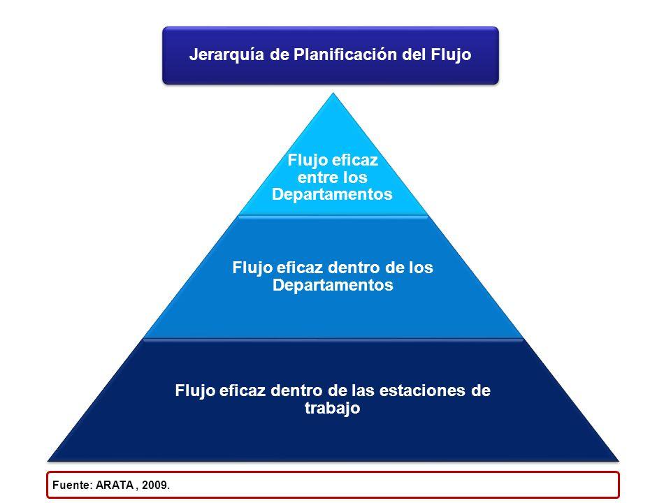 Flujo eficaz entre los Departamentos Flujo eficaz dentro de los Departamentos Flujo eficaz dentro de las estaciones de trabajo Jerarquía de Planificac