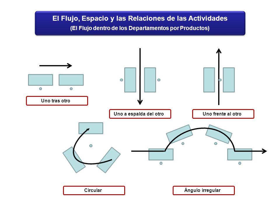 El Flujo, Espacio y las Relaciones de las Actividades (El Flujo dentro de los Departamentos por Productos) Uno tras otroUno a espalda del otroUno fren