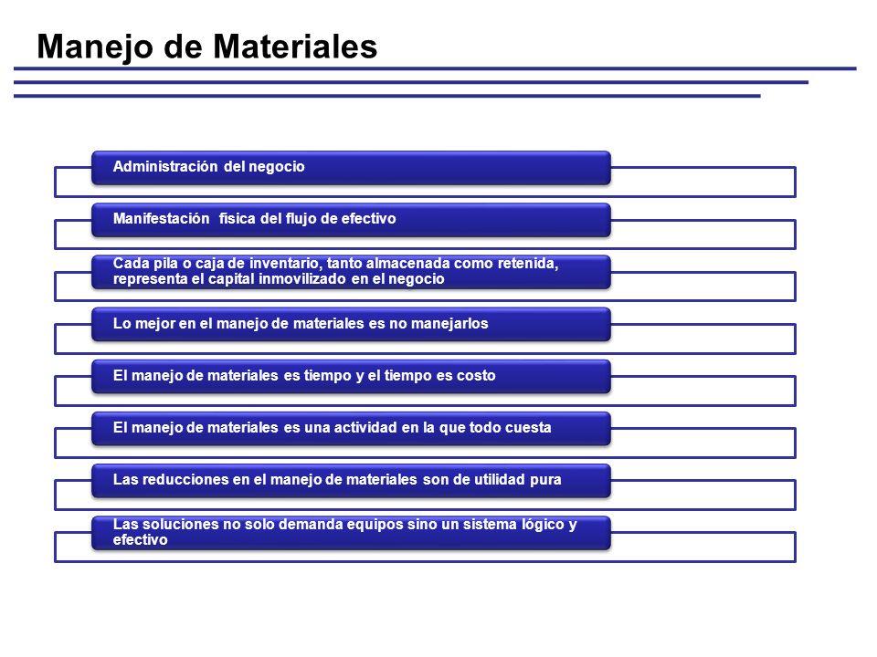 Administración del negocioManifestación física del flujo de efectivo Cada pila o caja de inventario, tanto almacenada como retenida, representa el cap