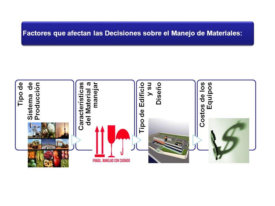 Factores que afectan las Decisiones sobre el Manejo de Materiales: Tipo de Sistema de Producción Características del Material a manejar Tipo de Edific