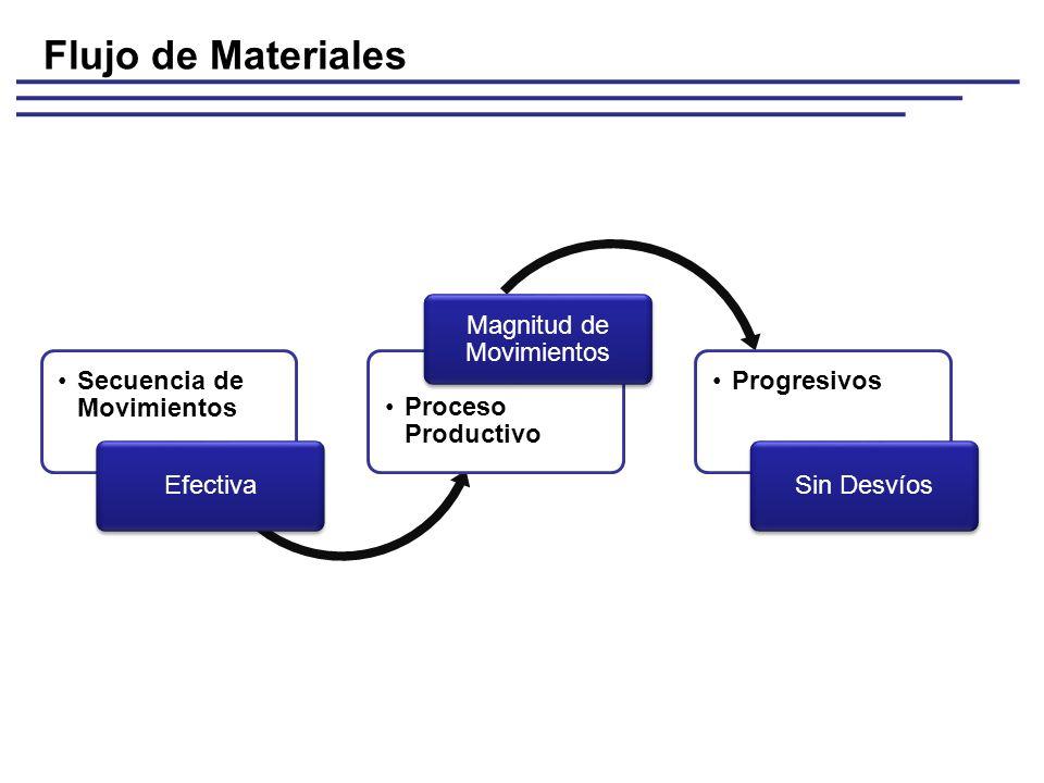 Secuencia de Movimientos Efectiva Proceso Productivo Magnitud de Movimientos Progresivos Sin Desvíos Flujo de Materiales