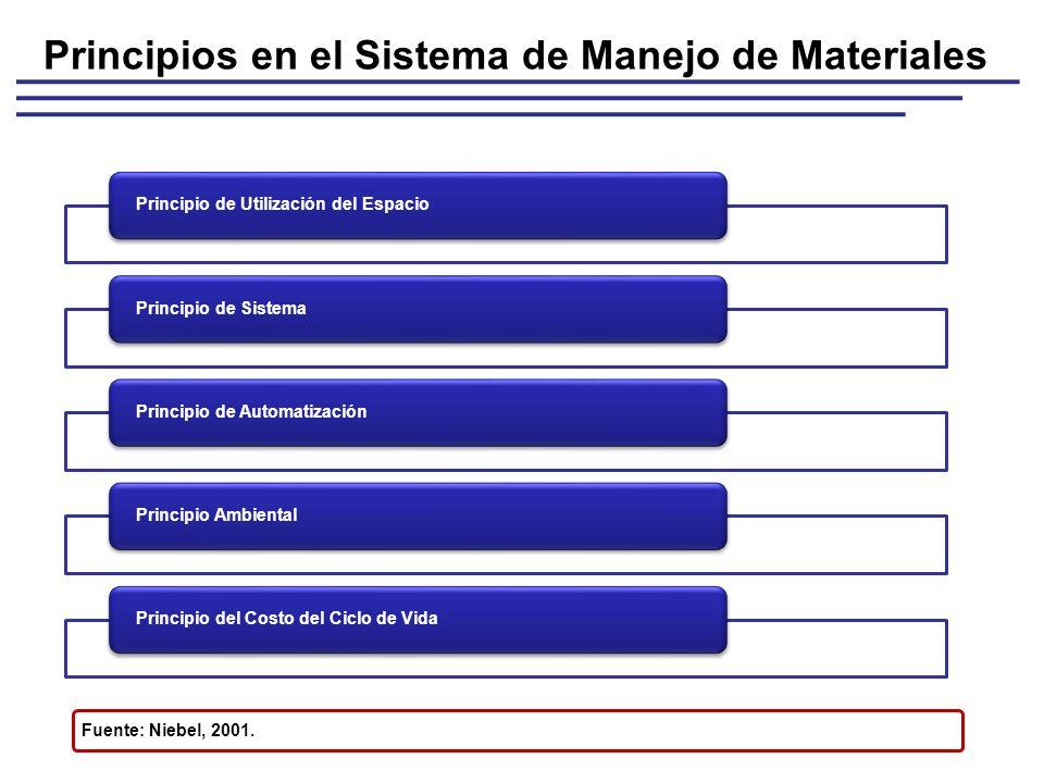 Principio de Utilización del EspacioPrincipio de SistemaPrincipio de AutomatizaciónPrincipio AmbientalPrincipio del Costo del Ciclo de Vida Principios