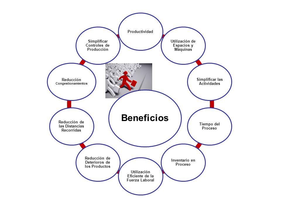 Beneficios Productividad Utilización de Espacios y Máquinas Simplificar las Actividades Tiempo del Proceso Inventario en Proceso Utilización Eficiente