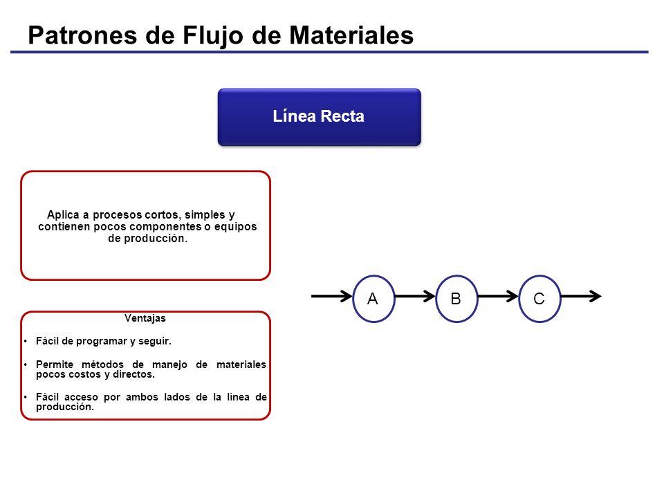 Patrones de Flujo de Materiales Aplica a procesos cortos, simples y contienen pocos componentes o equipos de producción. ABC Ventajas Fácil de program