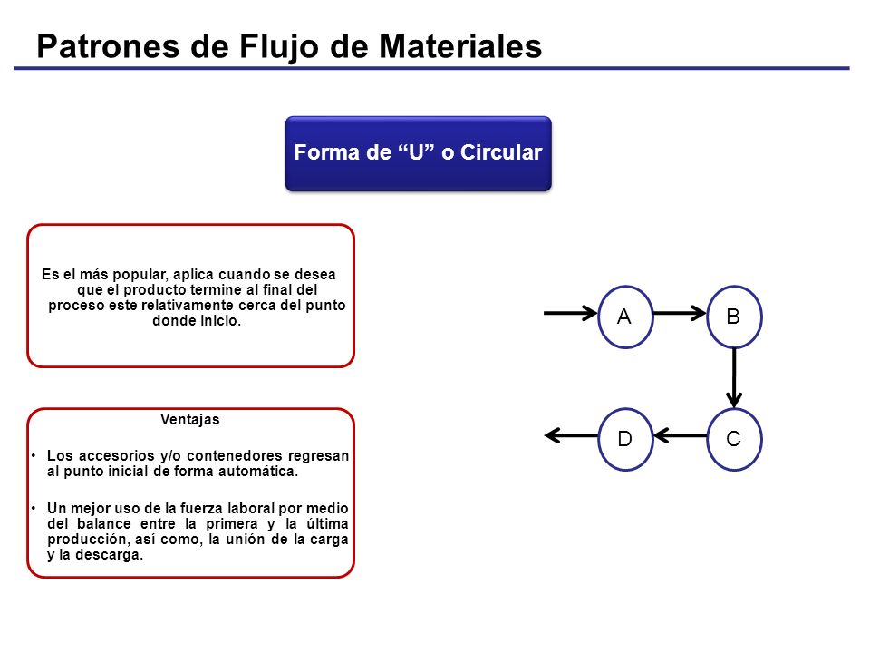 Patrones de Flujo de Materiales Forma de U o Circular Es el más popular, aplica cuando se desea que el producto termine al final del proceso este rela