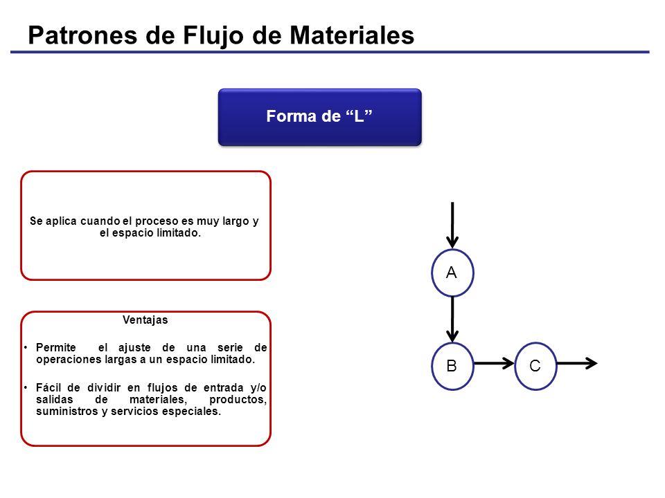 Patrones de Flujo de Materiales Forma de L Se aplica cuando el proceso es muy largo y el espacio limitado. A BC Ventajas Permite el ajuste de una seri