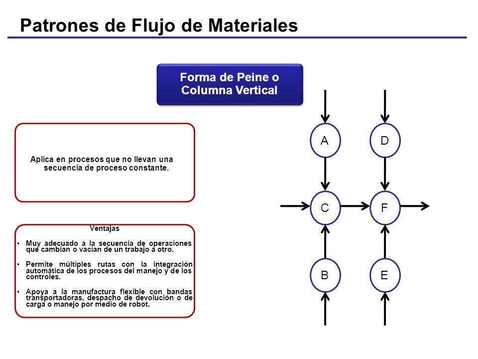 Patrones de Flujo de Materiales Aplica en procesos que no llevan una secuencia de proceso constante. CF Ventajas Muy adecuado a la secuencia de operac