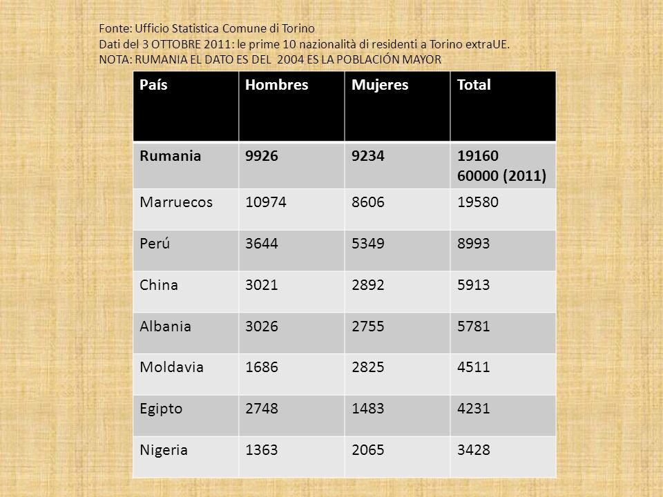 PaísHombresMujeresTotal Rumania9926923419160 60000 (2011) Marruecos10974860619580 Perú364453498993 China302128925913 Albania302627555781 Moldavia16862