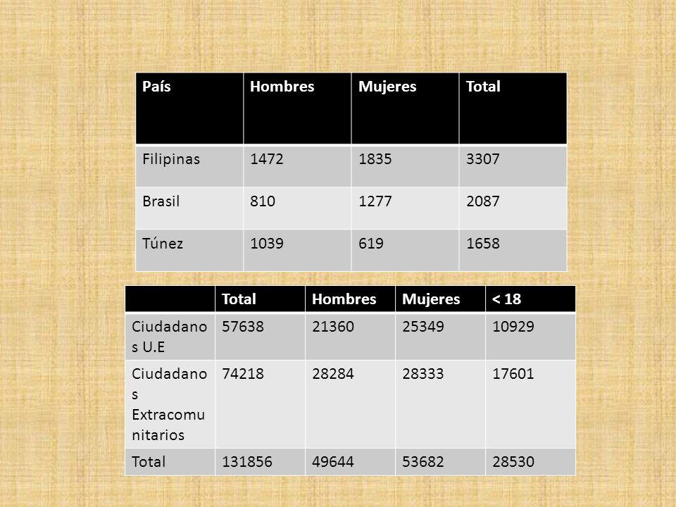 PaísHombresMujeresTotal Filipinas147218353307 Brasil81012772087 Túnez10396191658 TotalHombresMujeres< 18 Ciudadano s U.E 57638213602534910929 Ciudadan