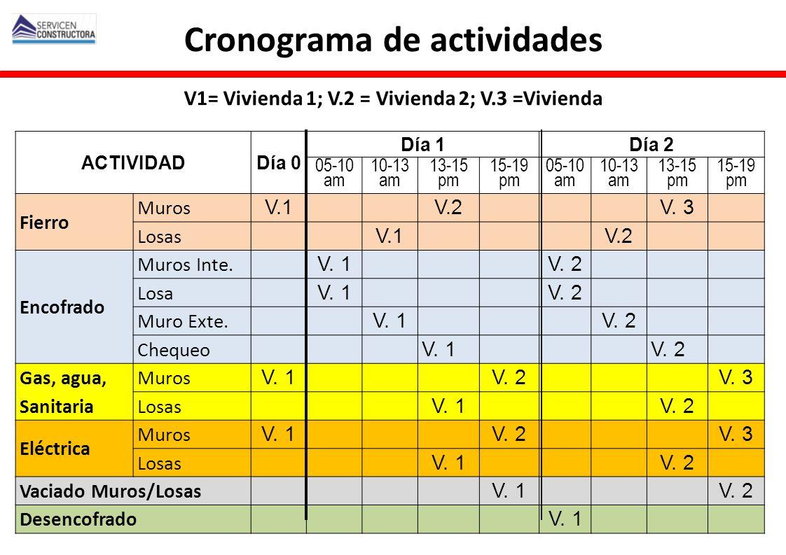 Cronograma de actividades V1= Vivienda 1; V.2 = Vivienda 2; V.3 =Vivienda ACTIVIDADDía 0 Día 1Día 2 05-10 am 10-13 am 13-15 pm 15-19 pm 05-10 am 10-13