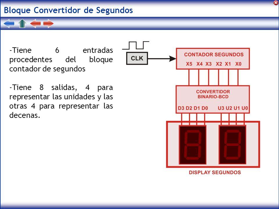 Bloque Convertidor de Segundos -Tiene 6 entradas procedentes del bloque contador de segundos -Tiene 8 salidas, 4 para representar las unidades y las o