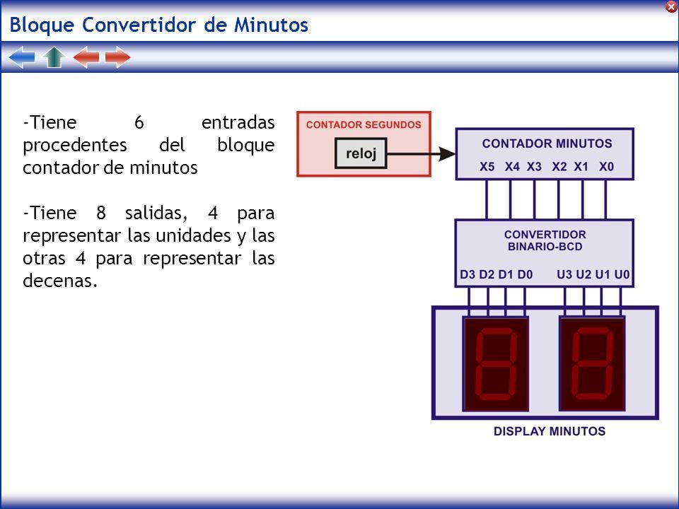 Bloque Convertidor de Minutos -Tiene 6 entradas procedentes del bloque contador de minutos -Tiene 8 salidas, 4 para representar las unidades y las otr