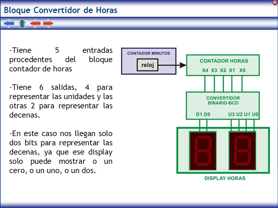 Bloque Convertidor de Horas -Tiene 5 entradas procedentes del bloque contador de horas -Tiene 6 salidas, 4 para representar las unidades y las otras 2