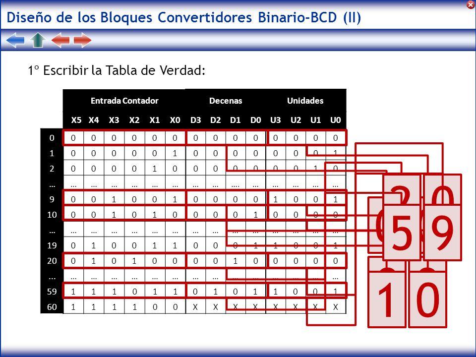 Diseño de los Bloques Convertidores Binario-BCD (II) 1º Escribir la Tabla de Verdad: Entrada ContadorDecenasUnidades X5X4X3X2X1X0D3D2D1D0U3U2U1U0 0000