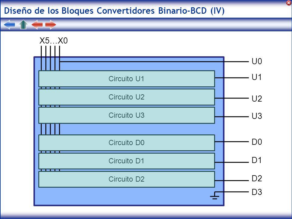 Diseño de los Bloques Convertidores Binario-BCD (IV) X5…X0 Circuito U1 Circuito U2 Circuito U3 Circuito D0 Circuito D1 Circuito D2 U0 U1 U2 U3 D0 D1 D