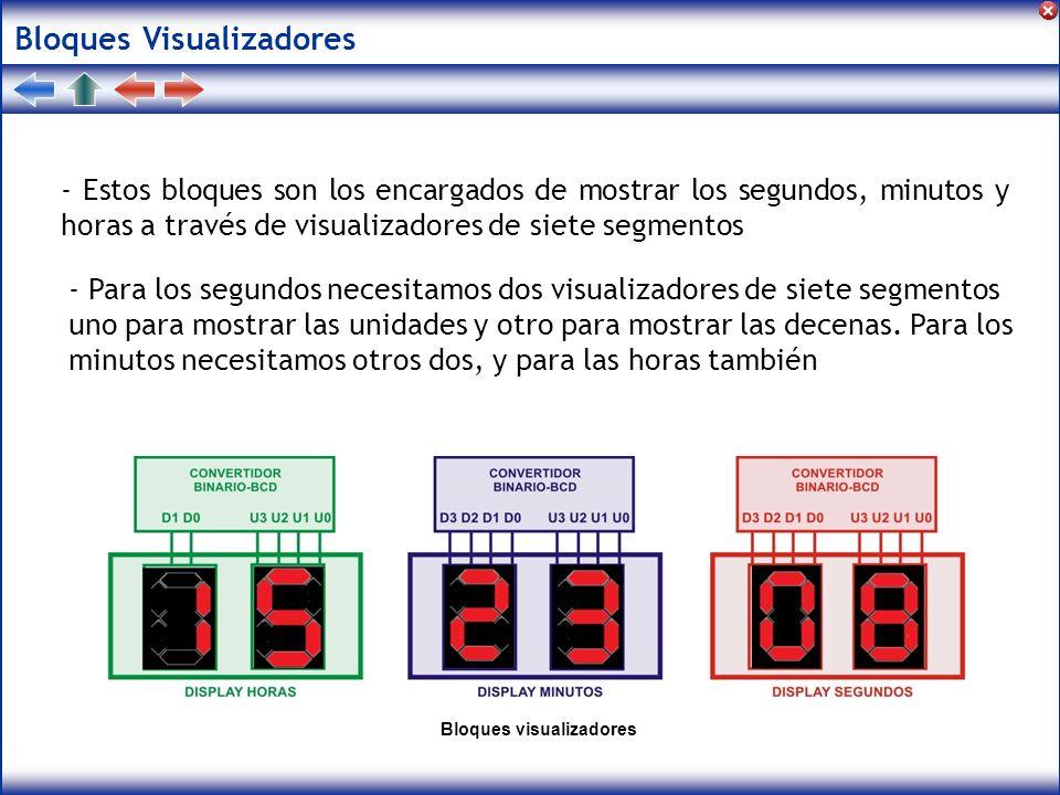 Bloques Visualizadores - Estos bloques son los encargados de mostrar los segundos, minutos y horas a través de visualizadores de siete segmentos Bloqu