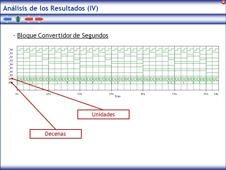 Análisis de los Resultados (V) - Bloque Convertidor de Minutos Unidades Decenas