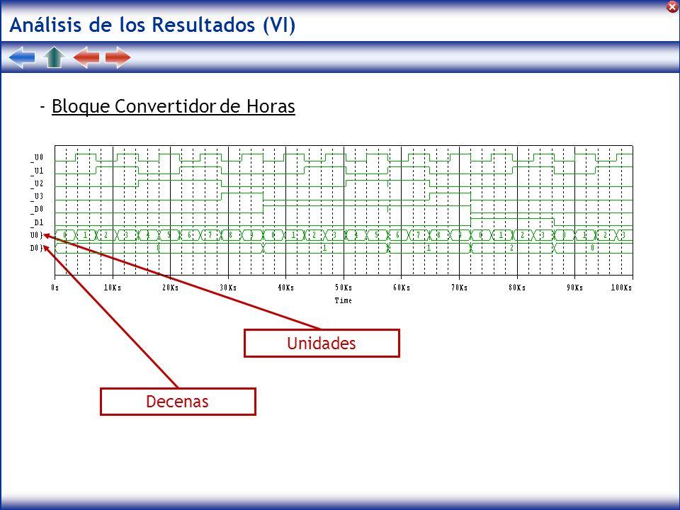 Análisis de los Resultados (VI) - Bloque Convertidor de Horas Unidades Decenas