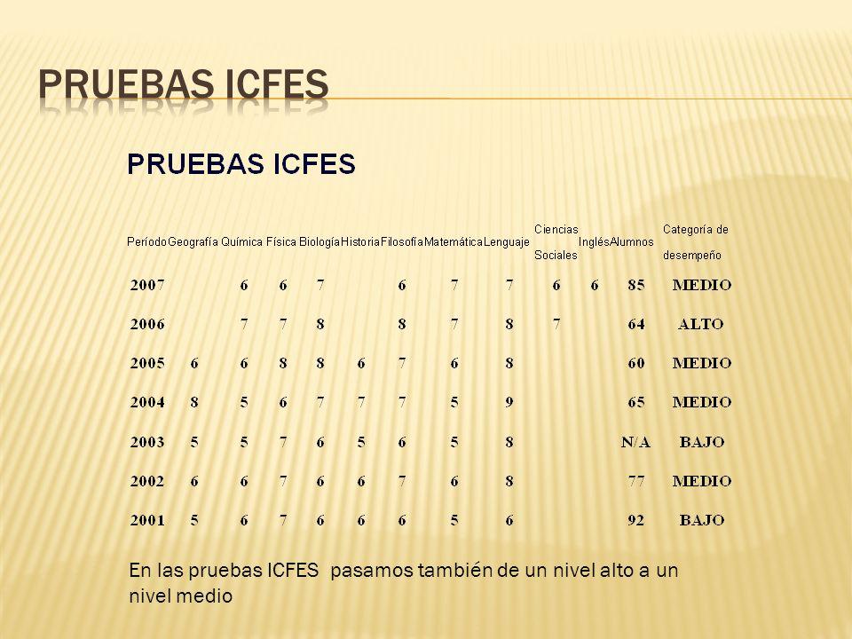 En las pruebas ICFES pasamos también de un nivel alto a un nivel medio