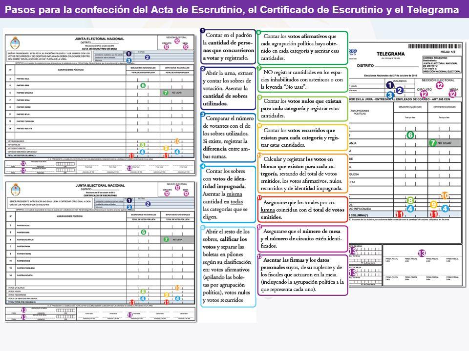 Pasos para la confección del Acta de Escrutinio, el Certificado de Escrutinio y el Telegrama