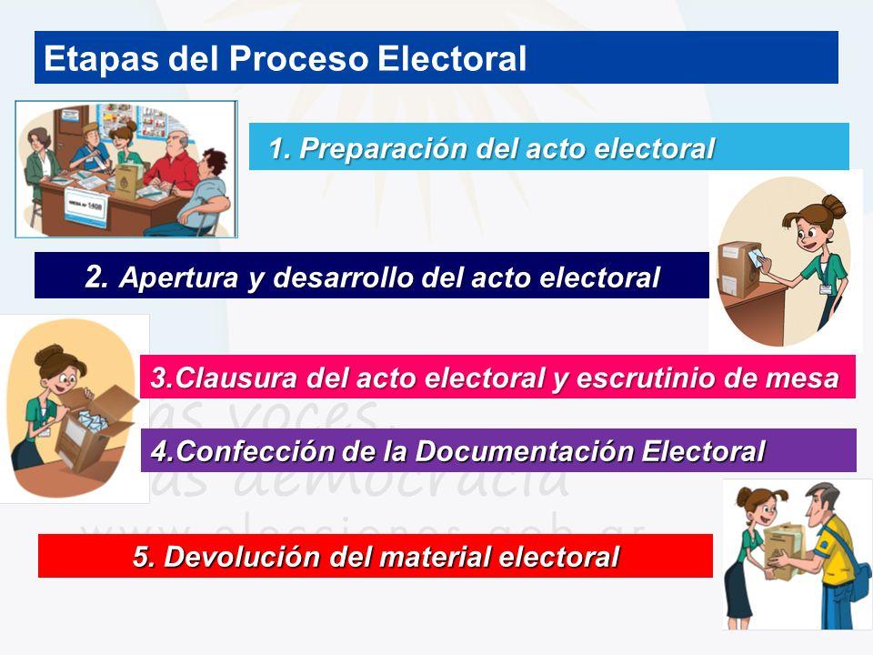 Etapas del Proceso Electoral 1. Preparación del acto electoral 1. Preparación del acto electoral 2. Apertura y desarrollo del acto electoral 3.Clausur