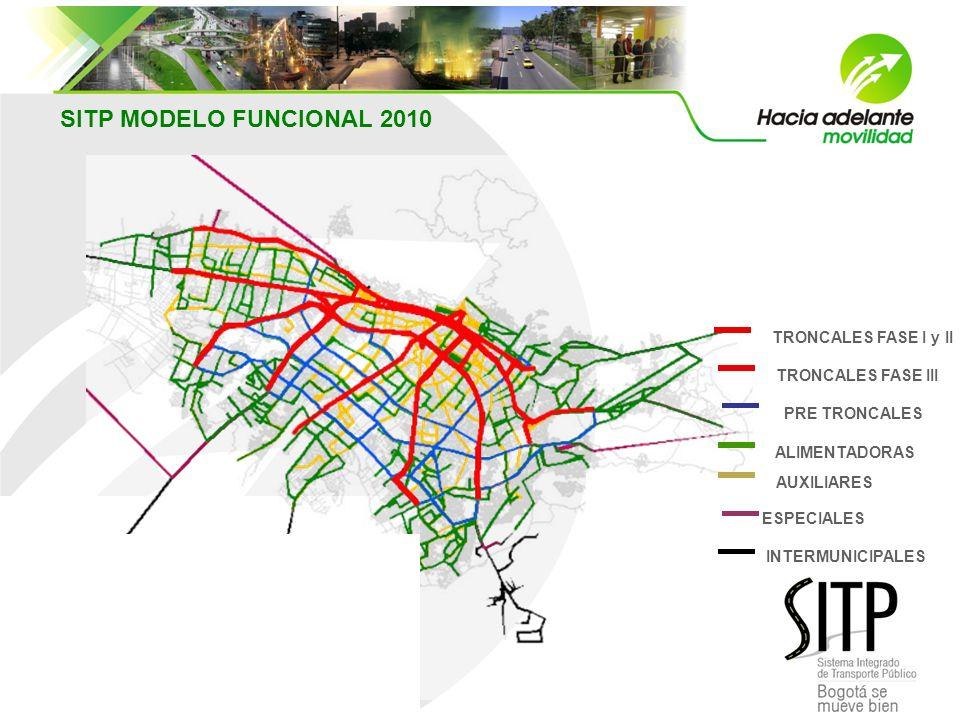Troncales Eje estructurante del sistema Función de transporte – largas distancias Transporte de grandes demandas Operan con buses articulados Cobro ex