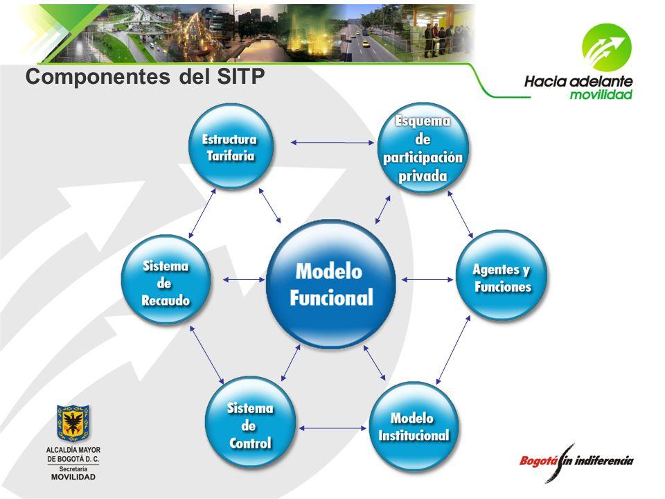 SITP - MODELO FUNCIONAL Concepto Definición de la Arquitectura de rutas con sus: Terminales, estaciones y paraderos Sistema de integración Tipología vehicular Desplazamiento del usuario entre dos puntos cualquiera de la ciudad, dentro de patrones de calidad.