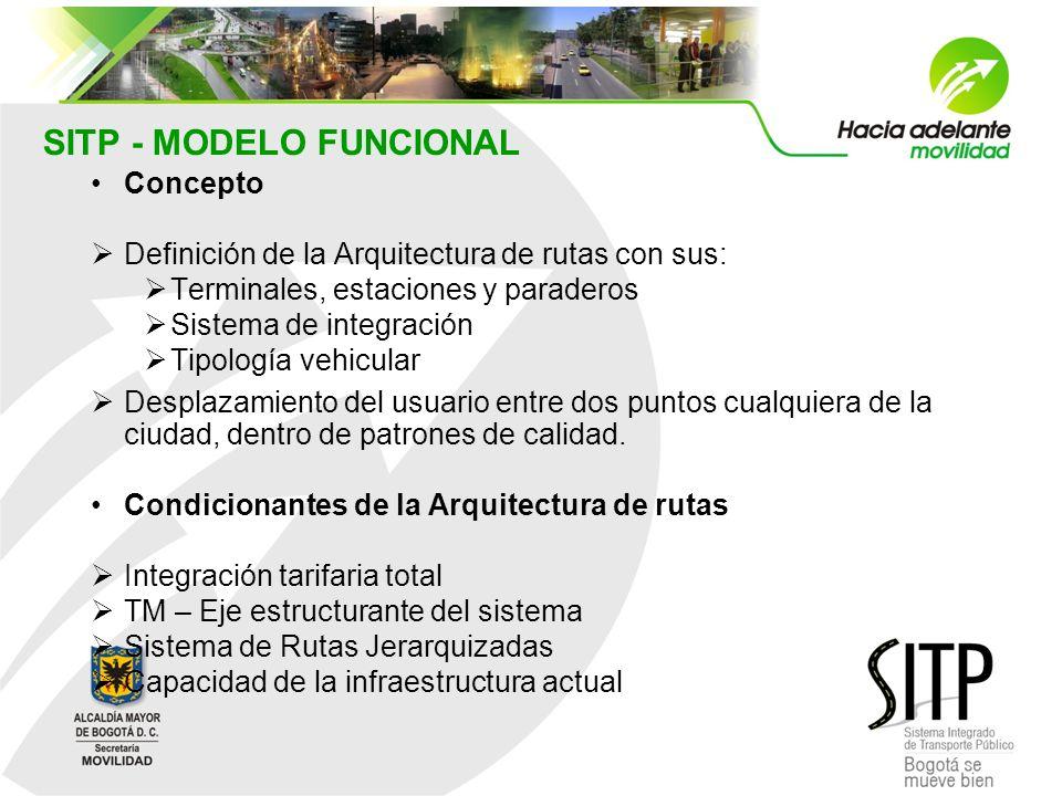 SITP - MODELO FUNCIONAL Concepto Definición de la Arquitectura de rutas con sus: Terminales, estaciones y paraderos Sistema de integración Tipología v
