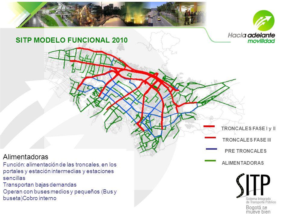 SITP MODELO FUNCIONAL 2010 Troncales Eje estructurante del sistema Función de transporte – largas distancias Transporte de grandes demandas Operan con