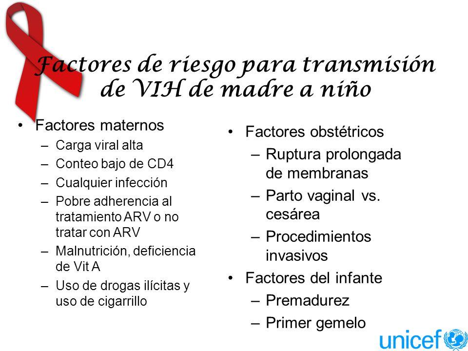 Factores de riesgo para transmisión de VIH de madre a niño Factores maternos –Carga viral alta –Conteo bajo de CD4 –Cualquier infección –Pobre adheren