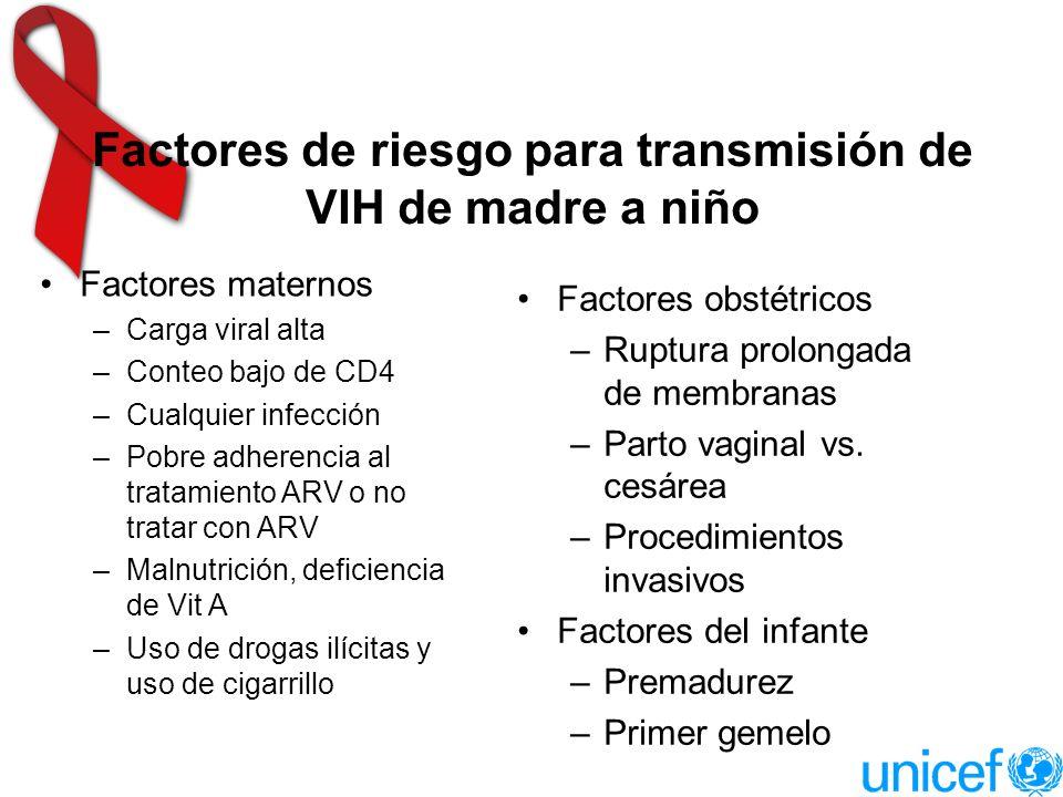 Factores de riesgo para transmisión de VIH de madre a niño Factores maternos –Carga viral alta –Conteo bajo de CD4 –Cualquier infección –Pobre adherencia al tratamiento ARV o no tratar con ARV –Malnutrición, deficiencia de Vit A –Uso de drogas ilícitas y uso de cigarrillo Factores obstétricos –Ruptura prolongada de membranas –Parto vaginal vs.