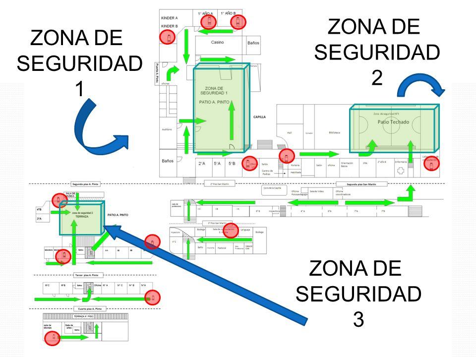 0 ZONA DE SEGURIDAD 1 ZONA DE SEGURIDAD 2 ZONA DE SEGURIDAD 3