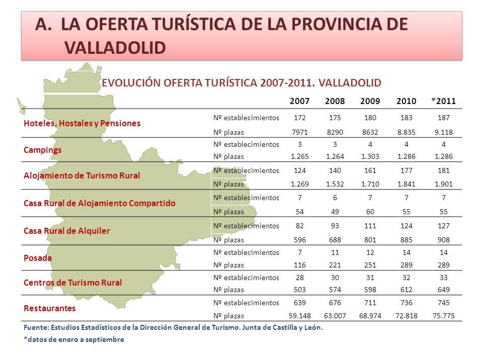 A. LA OFERTA TURÍSTICA DE LA PROVINCIA DE VALLADOLID EVOLUCIÓN OFERTA TURÍSTICA 2007-2011.