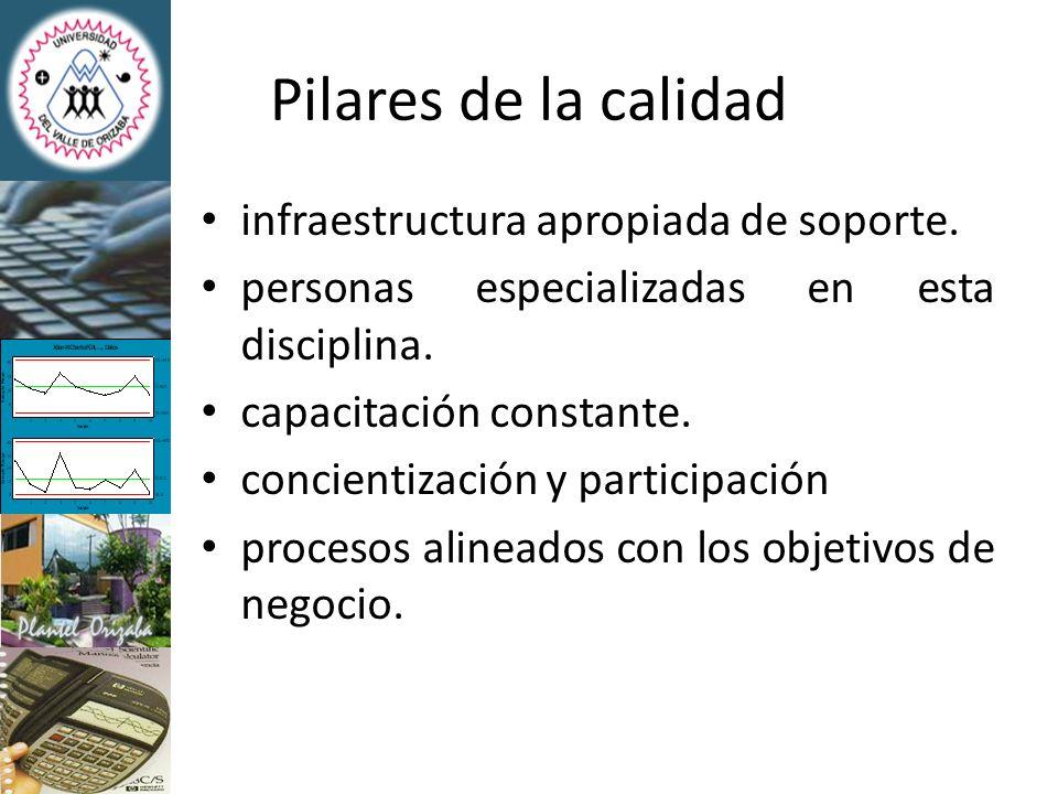 Pilares de la calidad infraestructura apropiada de soporte. personas especializadas en esta disciplina. capacitación constante. concientización y part