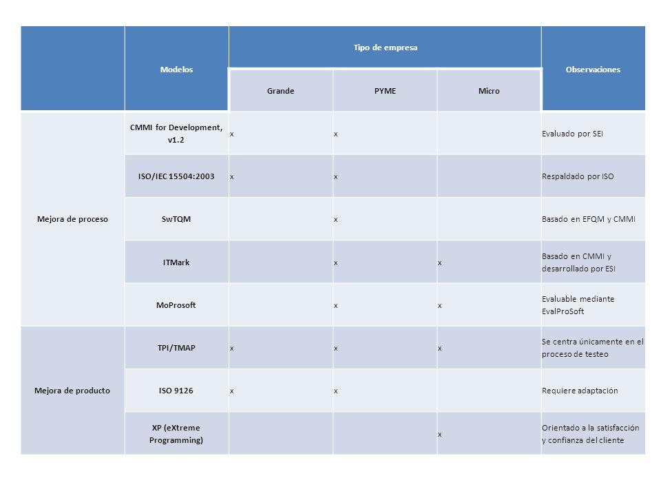 Modelos Tipo de empresa Observaciones GrandePYMEMicro Mejora de proceso CMMI for Development, v1.2 xx Evaluado por SEI ISO/IEC 15504:2003xx Respaldado