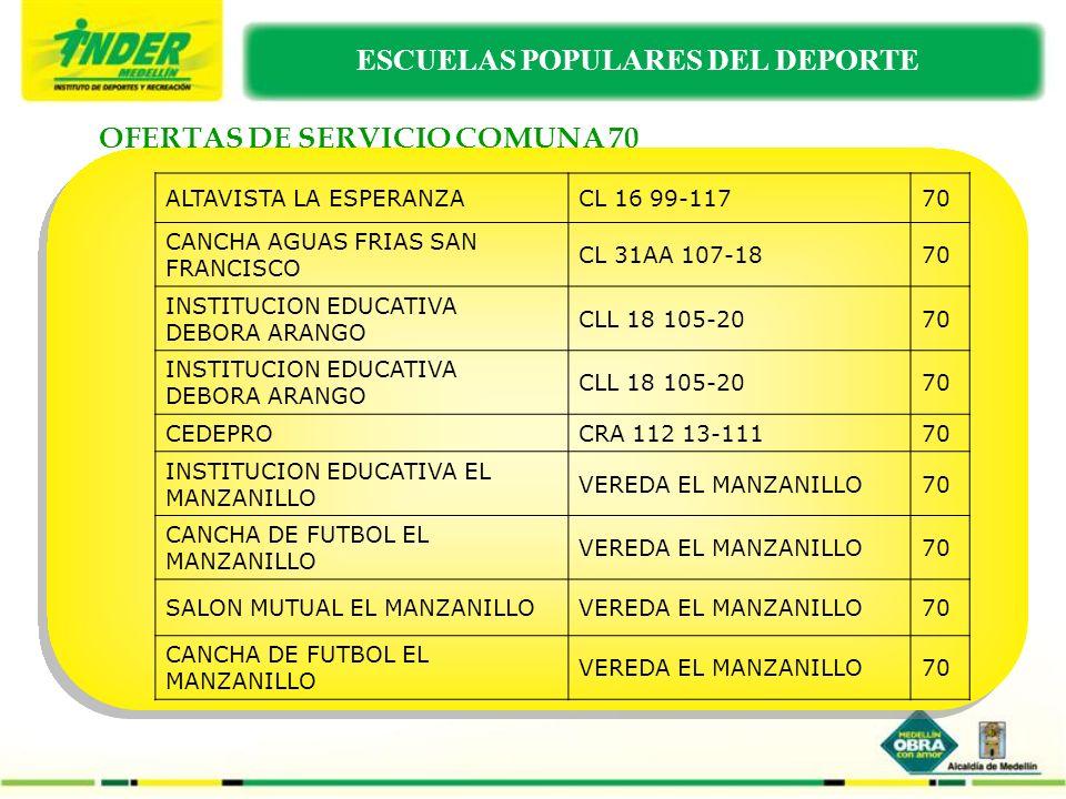 OFERTAS DE SERVICIO COMUNA 80 FINCA LA TOLUCACL 5D 3-3280 PLACA POLIDEPORTIVA LA PRADERACL 7 CRA 12 ESTE80 PLACA POLIDEPORTIVA PRADOS DEL ESTE CRA 1 ESTE CL 10D80 COLISEO MANUEL J BETANCURCRA 10 8-3180 URBANIZACION VILLA LOMACRA 2A CL 1080 URBANIZACION COMPARTIRCRA 4A ESTE CL 980 URBANIZACION VEGAS DE ALCALACRA 9B ESTE CL 1080 INSTITUCION EDUCATIVA SAN JOSE OBRERO VEREDA LA FLORIDA80 PLACA POLIDEPORTIVA VEREDA LA VERDE VEREDA LA VERDE80 ESCUELAS POPULARES DEL DEPORTE