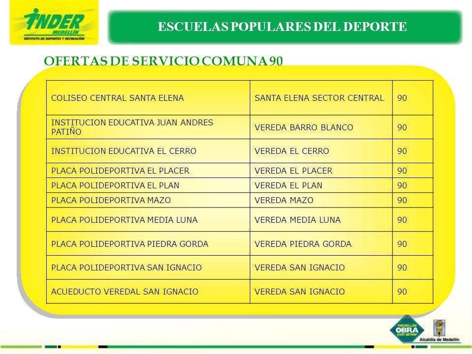 OFERTAS DE SERVICIO DEPORTE SIN LIMITES ESTILOS DE VIDA SALUDABLE INSTITUCION EDUCATIVA HECTOR ROGELIO MONTOYA PALMITAS SECTOR CENTRAL 50 UNIDAD DE ATENCION AL ADULTO INDIGENTE CON DISCAPACIDAD FISICA Y MENTAL KM 7 CARRETERA AL MAR 60 CASA DE LA CULTURA SAN CRISTOBALCRA 131 60-59 60 LAS FLORES JUNTA DE ACCION COMUNAL CASA SAN MARTINCRA 117B 63C-201 60 CASA DE LA CULTURA ALTAVISTACRA 106B 17A- 49 70 TRAVESIAS EL MORRO VDA EL CORAZON EL MORRO 70 ESCUELA POPULAR DE DEPORTE SAN ANTONIO DE PRADOCRA 10 8-29 80 ESCUELA POPULAR DE DEPORTE SANTA ELENA VIA AEROPUERTO KM 15 + 700 90
