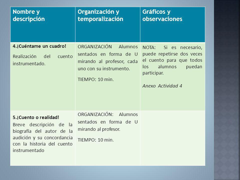 Nombre y descripción Organización y temporalización Gráficos y observaciones 4.¡Cuéntame un cuadro! Realización del cuento instrumentado. ORGANIZACIÓN