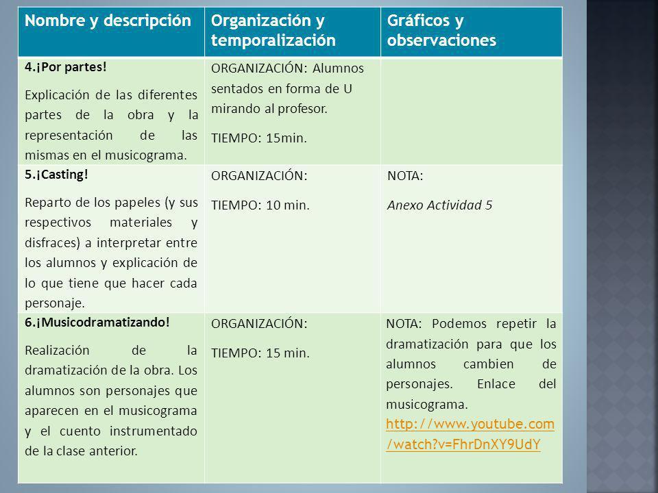 Nombre y descripciónOrganización y temporalización Gráficos y observaciones 4.¡Por partes! Explicación de las diferentes partes de la obra y la repres