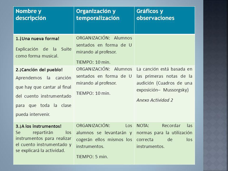 Nombre y descripción Organización y temporalización Gráficos y observaciones 1. ¡ Una nueva forma! Explicación de la Suite como forma musical. ORGANIZ