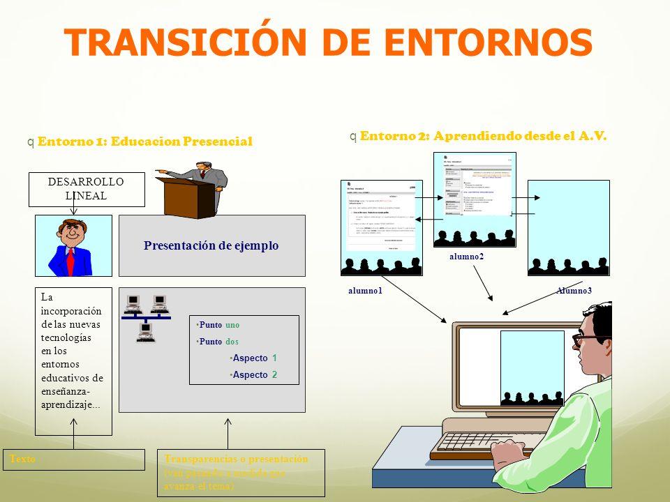 TRANSICIÓN DE ENTORNOS Texto La incorporación de las nuevas tecnologías en los entornos educativos de enseñanza- aprendizaje...