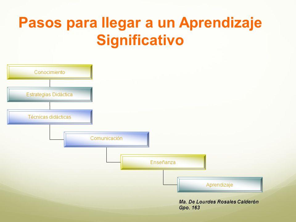 Conocimiento Estrategias Didáctica Técnicas didácticas Comunicación Enseñanza Aprendizaje Ma.