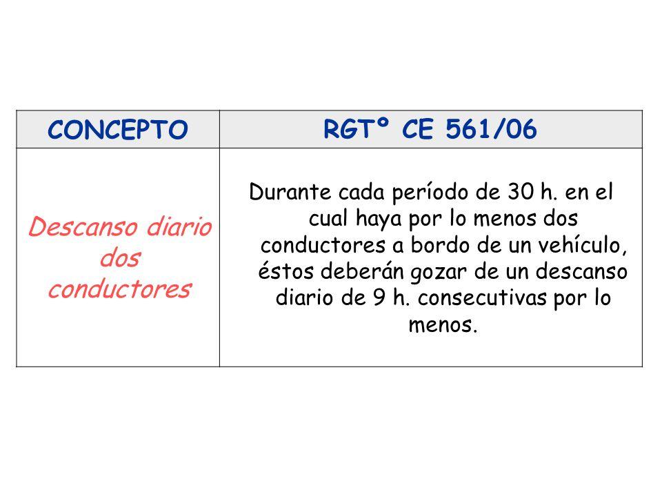 CONCEPTORGTº CE 561/06 Descanso diario dos conductores Durante cada período de 30 h. en el cual haya por lo menos dos conductores a bordo de un vehícu