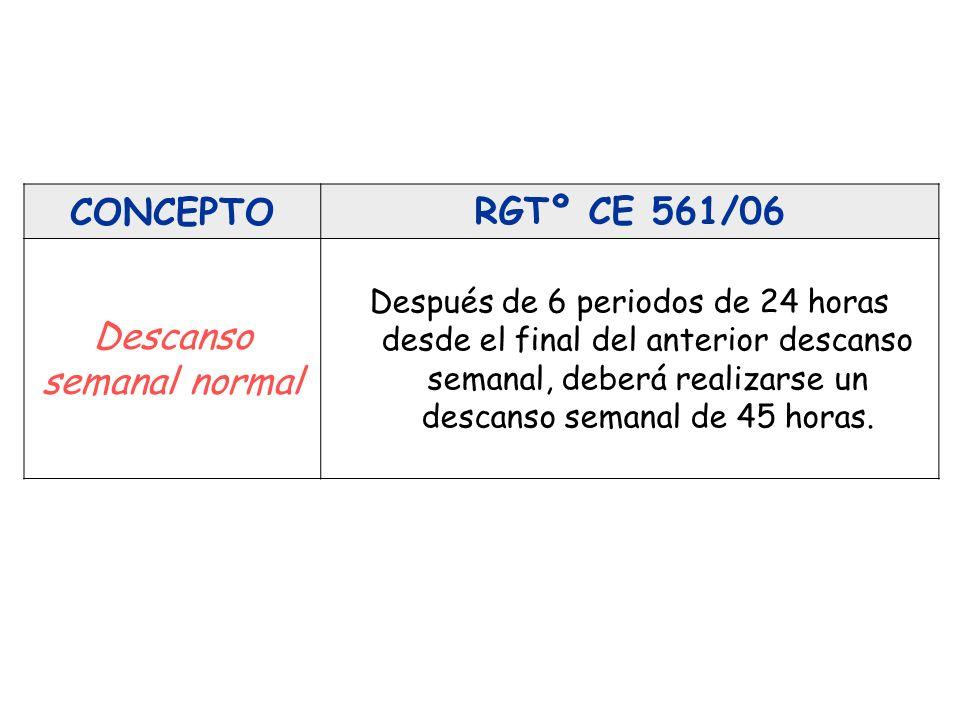CONCEPTORGTº CE 561/06 Descanso semanal normal Después de 6 periodos de 24 horas desde el final del anterior descanso semanal, deberá realizarse un de