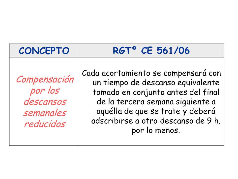 CONCEPTORGTº CE 561/06 Compensación por los descansos semanales reducidos Cada acortamiento se compensará con un tiempo de descanso equivalente tomado