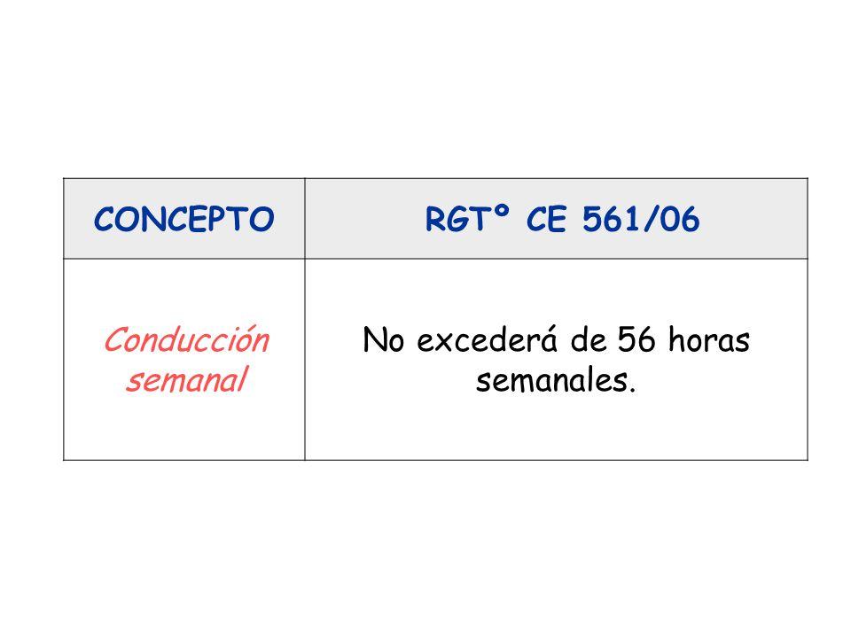 CONCEPTO RGTº CE 561/06 Conducción semanal No excederá de 56 horas semanales.