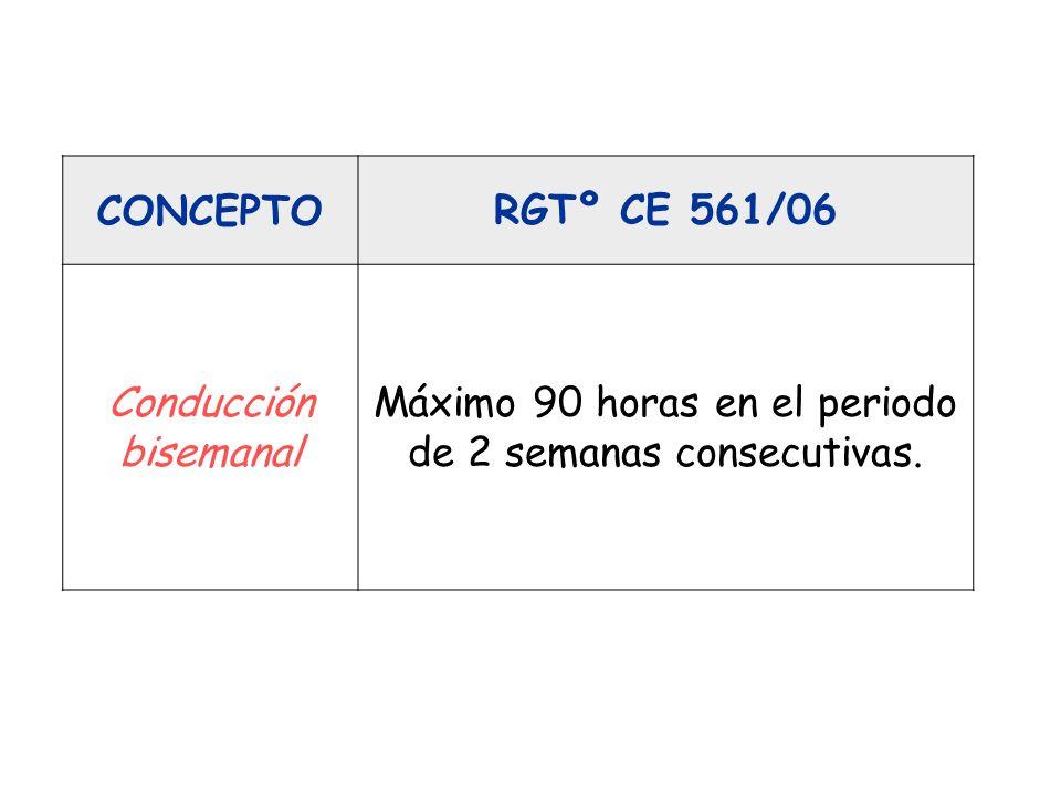 CONCEPTORGTº CE 561/06 Descanso semanal normal Después de 6 periodos de 24 horas desde el final del anterior descanso semanal, deberá realizarse un descanso semanal de 45 horas.